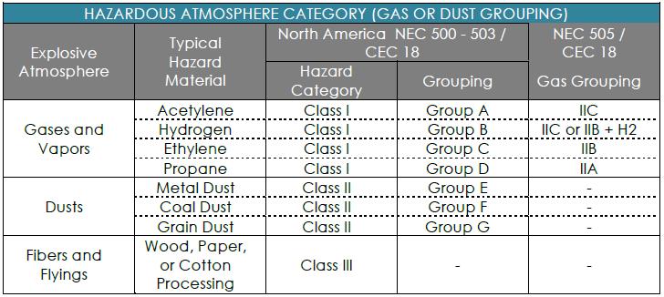 Hazardous Atmosphere Category